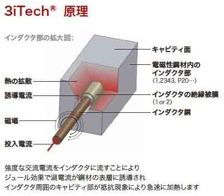 3iTech原理