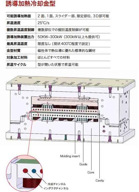 3iTech金型構造