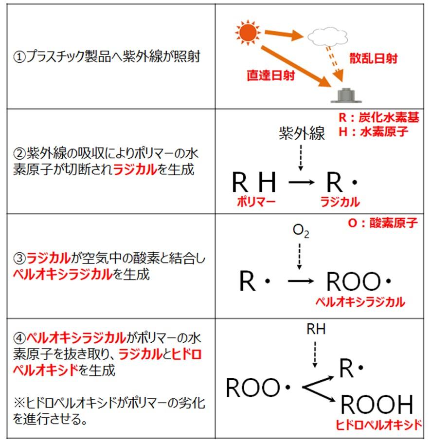 ①プラスチック製品が紫外線照射を受ける②紫外線の吸収によりポリマーの水素原子が切断されラジカルを生成③ラジカルが空気中の酸素と結合しペルオキシラジカルを生成④ペルオキシラジカルがポリマーの水素原子を抜き取り、ラジカルとヒドロペルオキシドを生成 ※ヒドロペルオキシドがポリマーの劣化を進行させる。