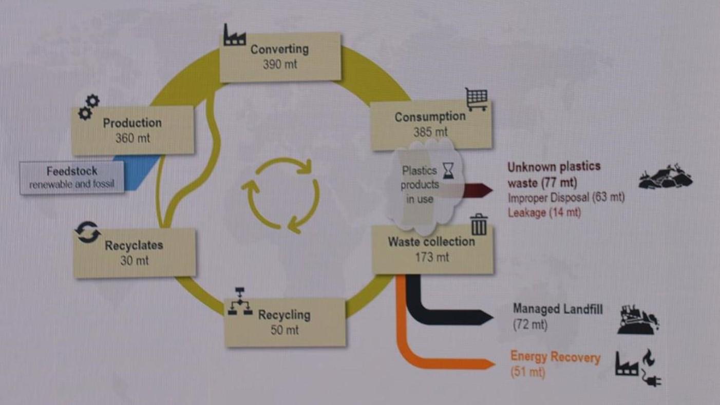 全世界におけるプラスチックの循環